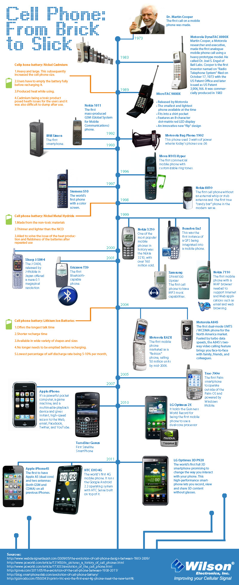 Moblie Phone Evolution
